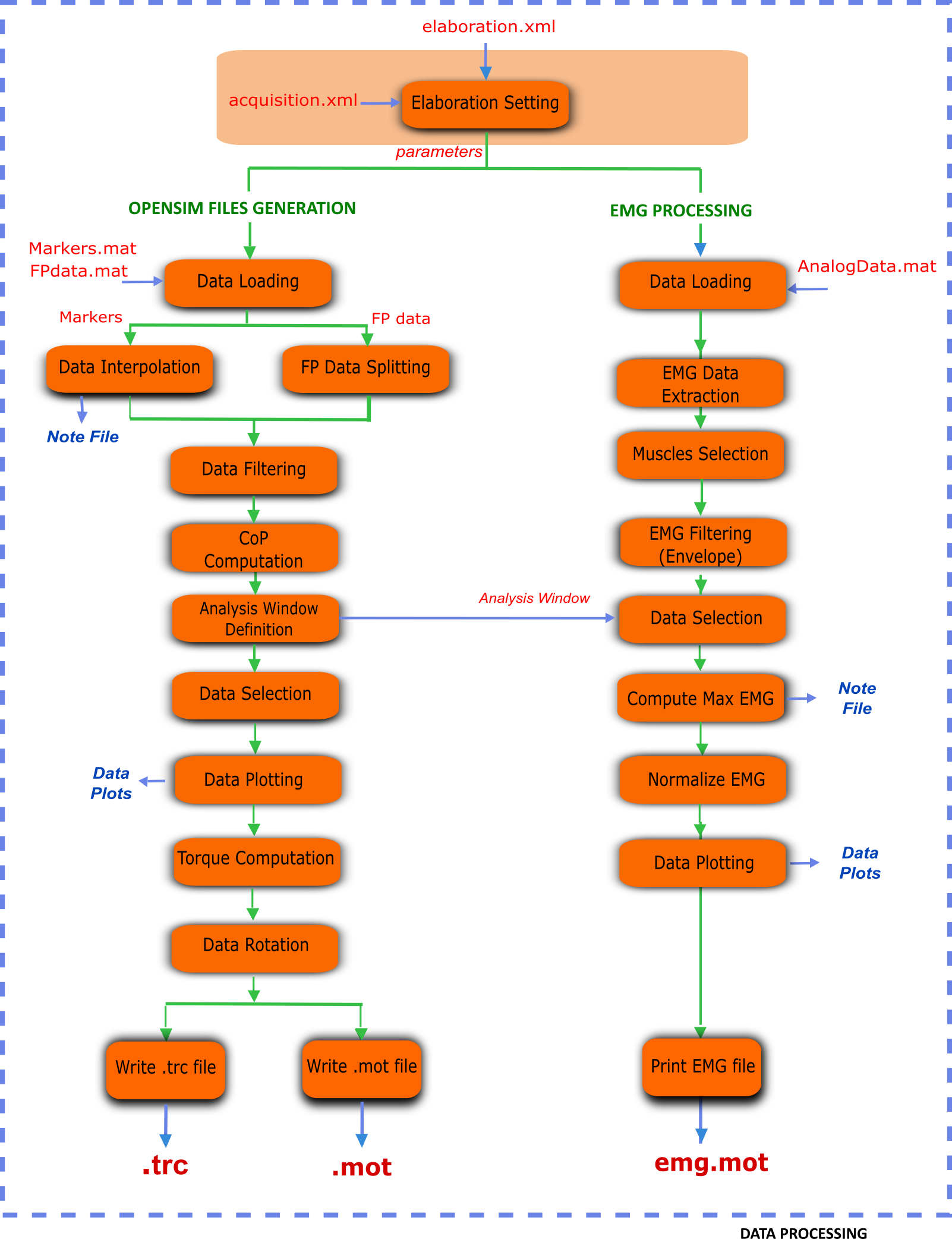 Data processing elaborate your dynamic trials motonms 22 flowchart of steps in the data processing part geenschuldenfo Gallery